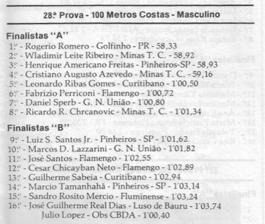 TB Fevereiro de 1989. Melhorando o tempo e ficando atrás apenas dos dois olímpicos.