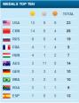 Brasil nos Top 10. Podia ser um pouco melhor, mas também poderia ter sido bem pior.