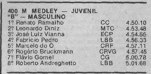 Resultado histórico para a natação do Clube Curitibano.
