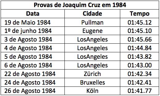 JCruz_provas_1984