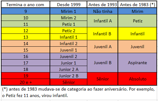 categorias_antes_depois