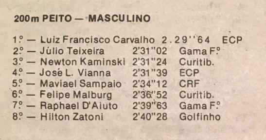 Os 200 Peito no Finkel de 1984, minha primeira prova de 200 Peito e o recorde já era 2:21.99.