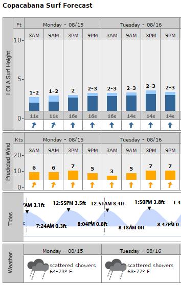 forecast_aguas_abertas_Rio2016