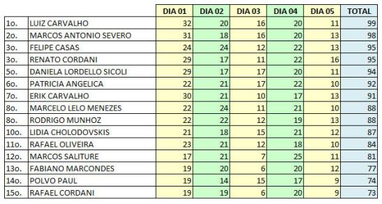 RIO2016-DIA05
