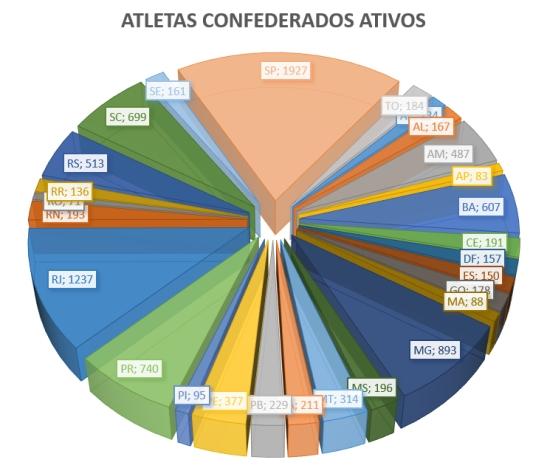 atletas_confederados_ativos